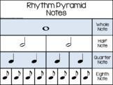 Rhythm Pyramid Charts