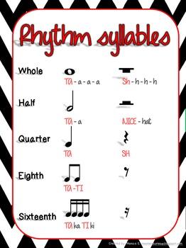 Rhythm Syllable Anchor Chart