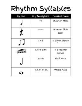 Rhythm Syllable Chart