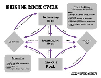Ride the Rock Cycle Game - Teaching Igneous, Sedimentary, and Metamorphic Rock