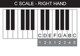 """Right hand position anchor chart in """"C"""" for playing the pi"""