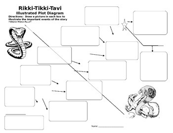 Rikki-Tikki-Tavi illustrated plot diagram