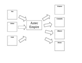 Rise and Fall of the Aztec Empire Graphic Organizer