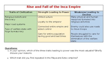 Rise and Fall of the Incan Empire with questions