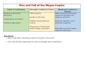 Rise and Fall of the Mayan Empire with questions