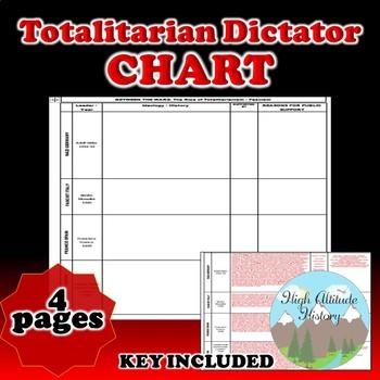 Rise of Fascism / Totalitarian Rulers Organizational Chart