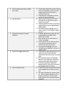 Risk and Protective Factors PD Worksheet