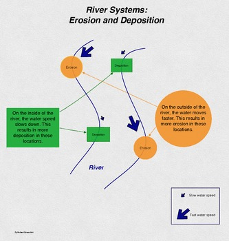 River Erosion and Deposition Infographic and Quiz