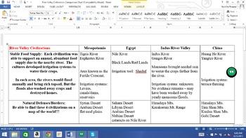 4 River Valley Civilizations Teaching Resources Teachers Pay Teachers
