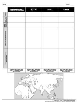 River Valley Civilizations: Students Analyze Mesopotamia, Egypt, India, & China!