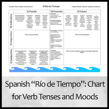 Río de Tiempo (River of Time) Chart of All Spanish Verb Tenses
