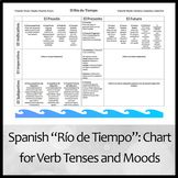 """""""Río de Tiempo"""" Advanced Organizer Chart of All Spanish Verb Tenses and Moods"""