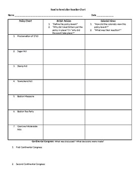 Road to American Revolution Chart