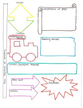 Road to Civil War Graphic Organizer