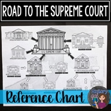 Road to Supreme Court Reference Chart