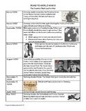 Road to WW2 Graphic Organizer