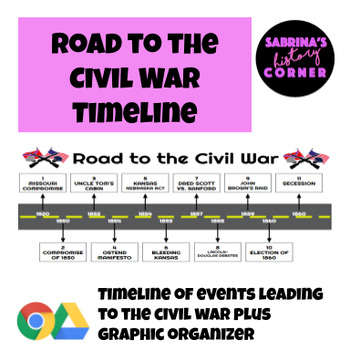 road to the civil war timeline by sabrina 39 s history corner tpt. Black Bedroom Furniture Sets. Home Design Ideas