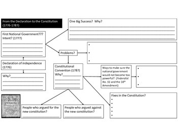 Road to the Constitution Graphic Organizer