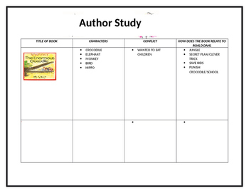 Roald Dahl Author Study Template