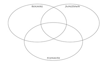 Roanoke, Jamestown, and Plymouth Venn Diagram
