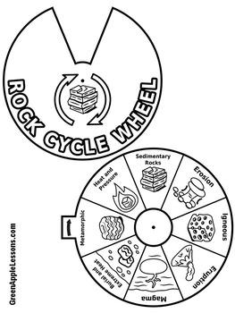 Rock Cycle Craft   Rock Cycle Activity