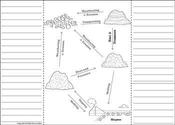 The Rock Cycle Activity: Interactive Notebook Foldable (Geology Unit)