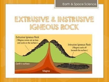 Rock Cycle - 6th Grade Science Vocabulary