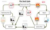 Rock Cycle Board Game