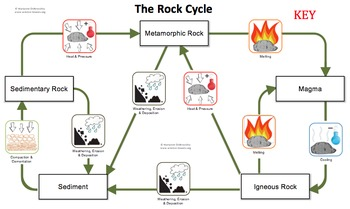 rock cycle board game by marianne dobrovolny teachers pay teachers. Black Bedroom Furniture Sets. Home Design Ideas