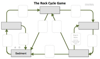 rock cycle board game