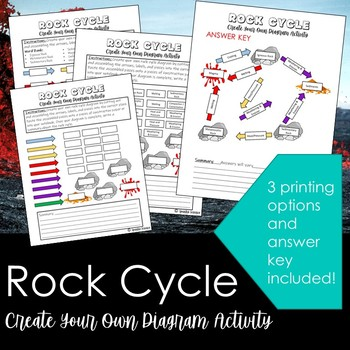 Rock Cycle- Create your own diagram activity!