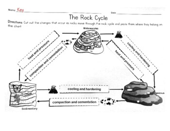 Rock Cycle Cut and Paste