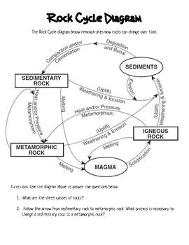 Rock Cycle Diagram Analysis
