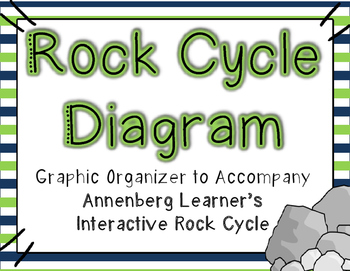 Rock cycle diagram annenberg learners interactive rock cycle rock cycle diagram annenberg learners interactive rock cycle printable ccuart Gallery