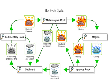 Rock Cycle Diagram (Annenberg Learner's Interactive Rock Cycle Printable)