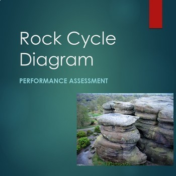 Rock Cycle Diagram (Performance Assessment)