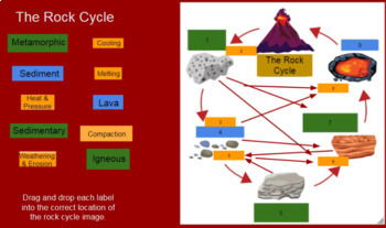 Rock Cycle Digital Drag and Drop Interactive virtual learning Hyperdoc