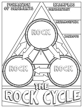 The rock cycle science doodle notes inb mini anchor chart quiz ccuart Gallery