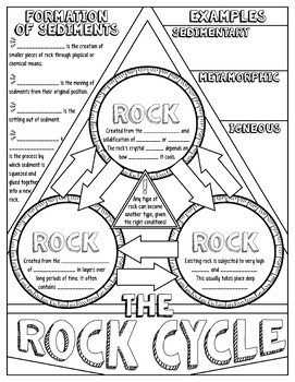 The Rock Cycle Doodle Notes | Science Doodle Notes