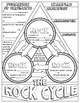 Rock Cycle Doodle Notes