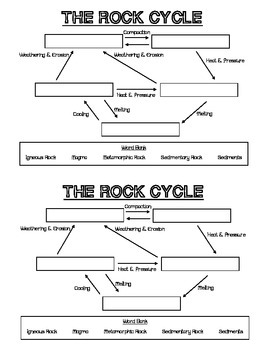 Rock Cycle Fill in the Blank Worksheet by Teacherly Designs | TpT