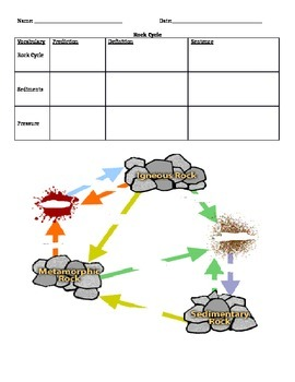 Rock Cycle Graphic Organizer