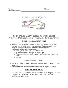 Rock Cycle Group Poster Project