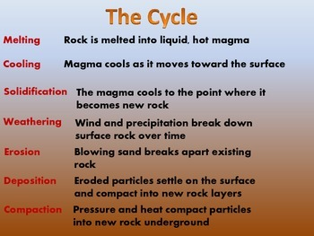 Rock Cycle Lesson Plan/Posters