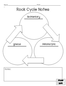 Rock cycle note sheet with answer key by teach in the trenches tpt rock cycle note sheet with answer key ccuart Image collections