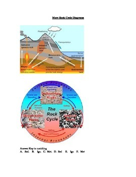 Rock Cycle Notes and Visuals