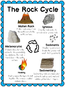 Rock Cycle Posters (or slides)