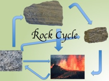 Rock Cycle Power Point, Diagram & Questions