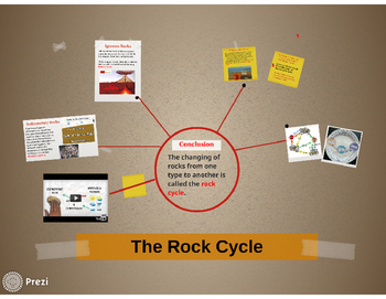 Rock Cycle Prezi Presentation