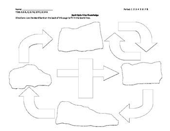 Rock Cycle Prior Knowledge Worksheet
